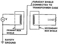 Faraday Shield in single phase transformer