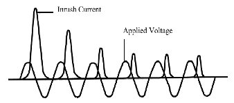 Inrush current wave